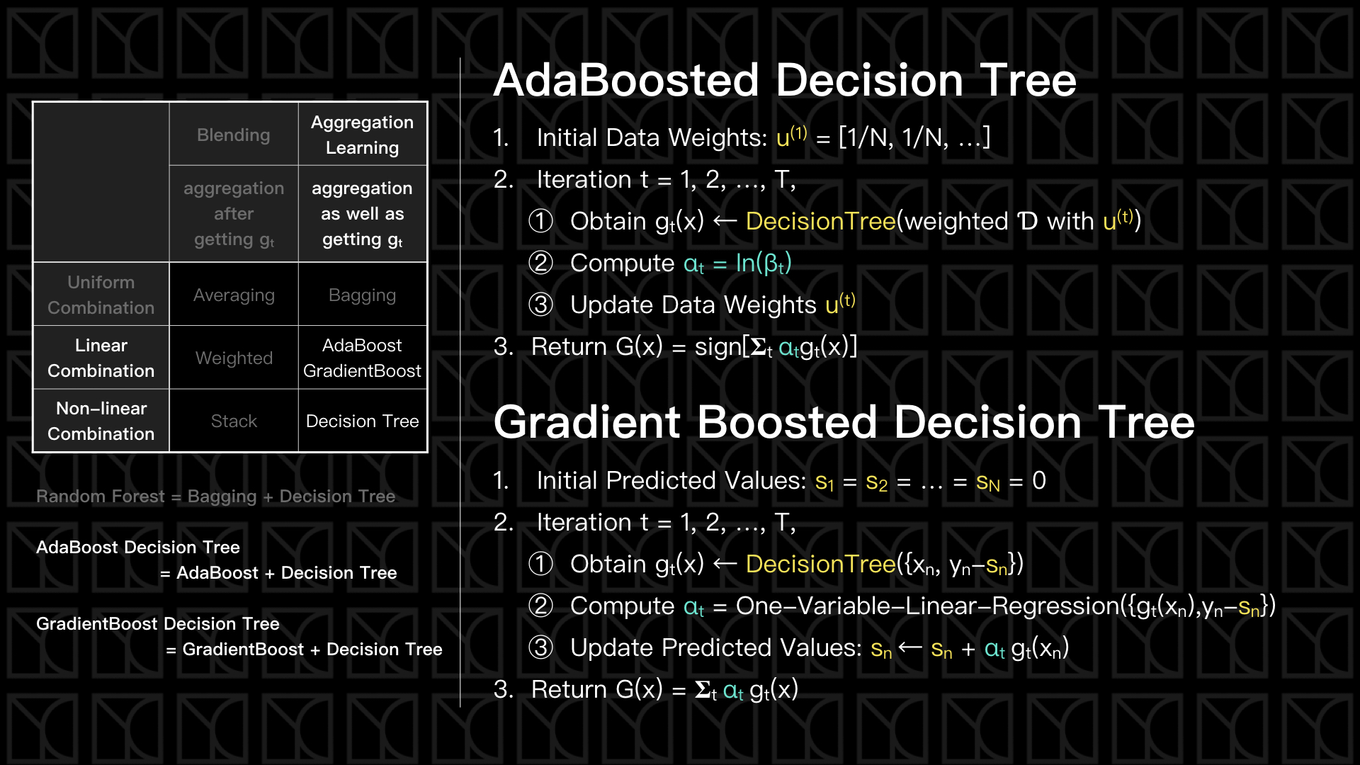 AdaBoosted and GrandientBoosted DTree